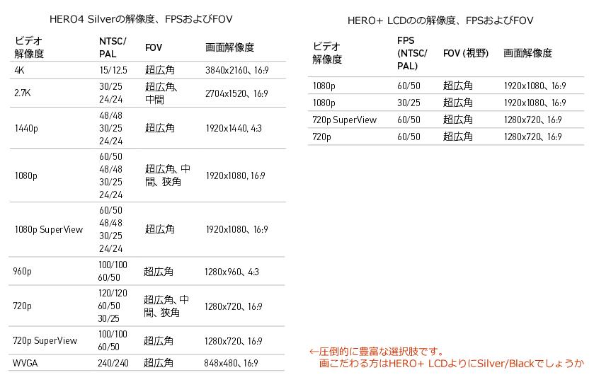 GoPro HERO+ LCD VS HERO 4 SILVER  ビデオ解像度比較