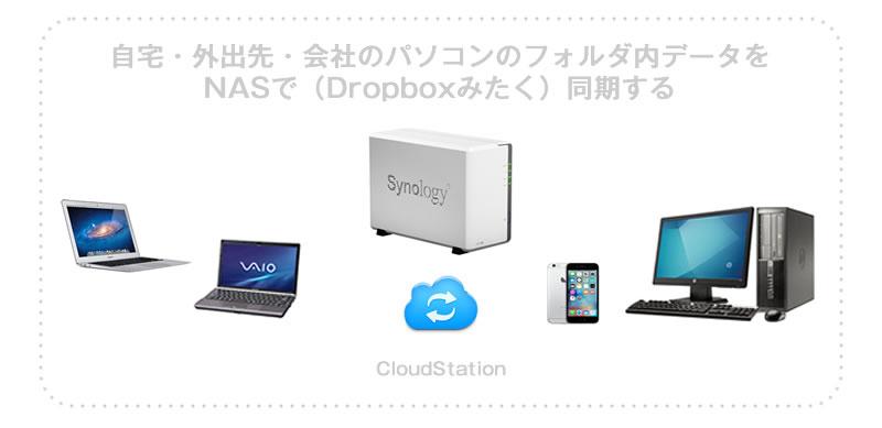 NAS内データを自宅と会社間で(Dropboxのように)同期する