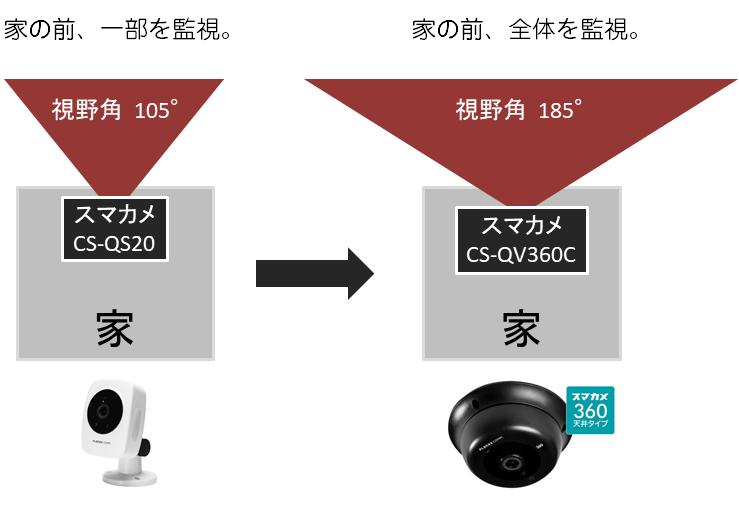 スマカメ CS-QV360C購入レビュー